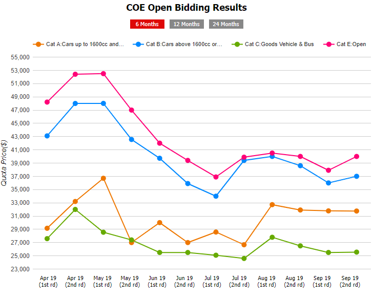 coe open bidding results